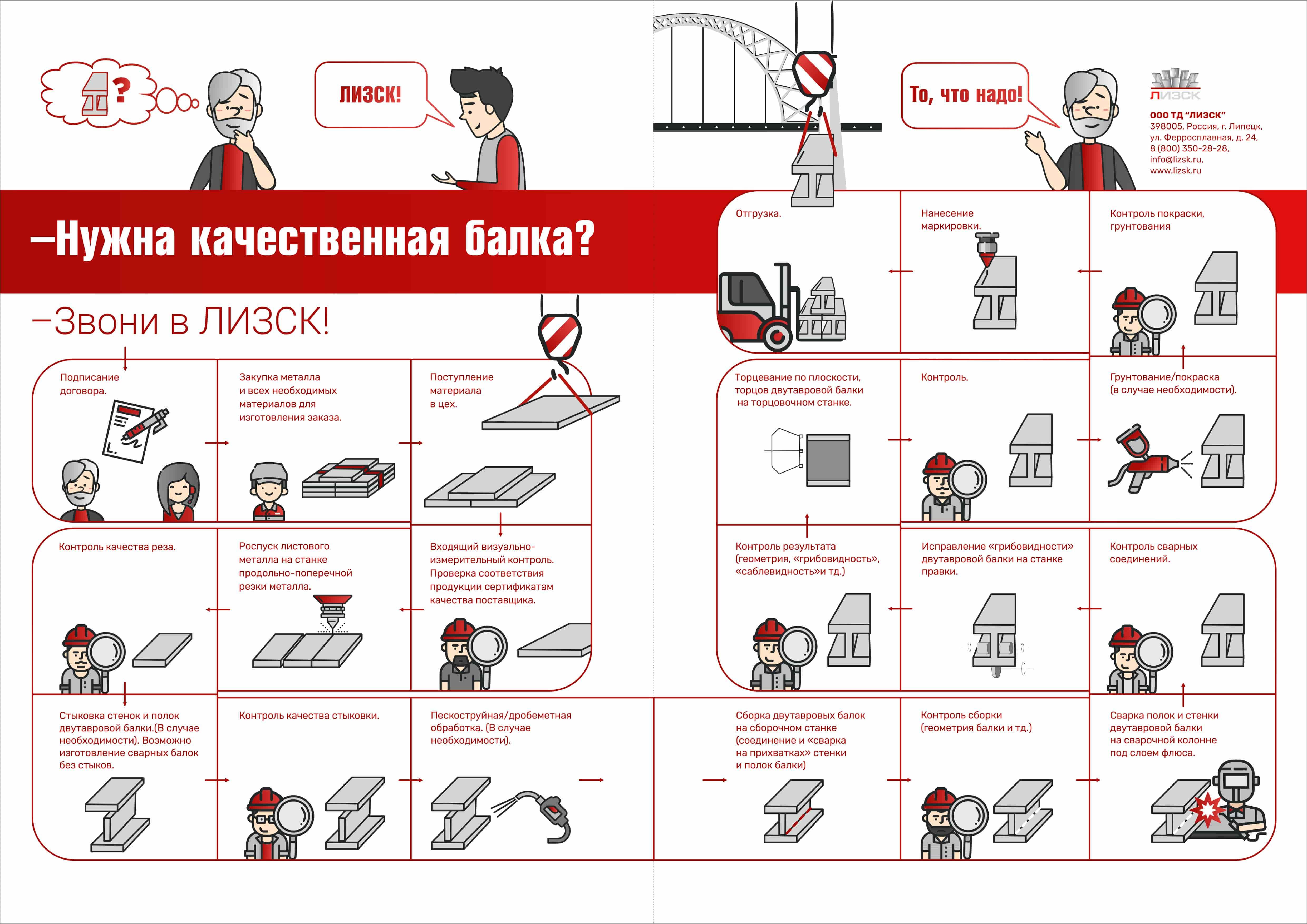 Процесс производства ваших заказов на заводе ЛИЗСК