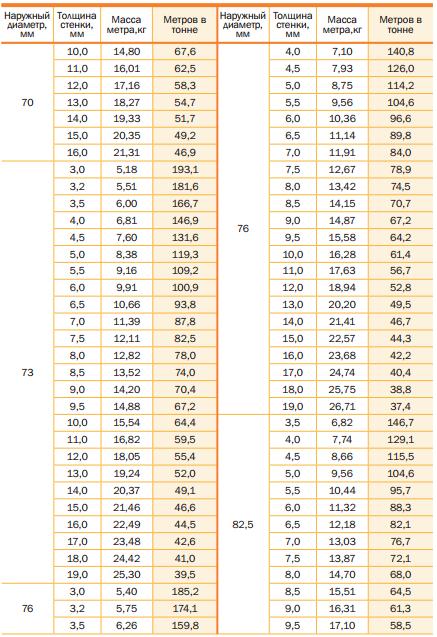 Теоретическая масса стальных труб и количество метров в тонне ГОСТ 8732