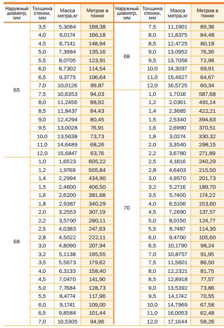 Теоретическая масса стальных труб и количество метров в тонне ГОСТ 8734