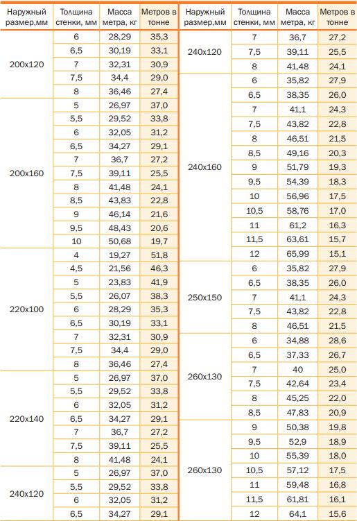 Размеры, площадь поперечного сечения и масса для 1 м прямоугольного профиля ГОСТ 30245-2003