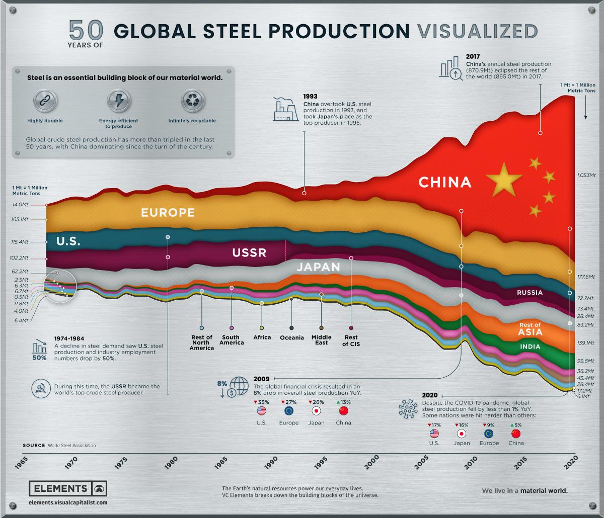 Мировое производство стали за 50 лет